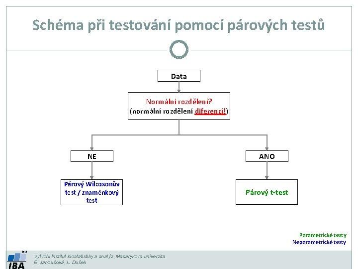 Schéma při testování pomocí párových testů Data Normální rozdělení? (normální rozdělení diferencí!) NE ANO