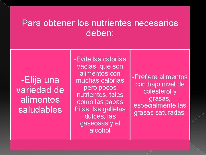 Para obtener los nutrientes necesarios deben: -Elija una variedad de alimentos saludables -Evite las