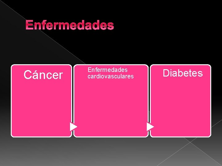Enfermedades Cáncer Enfermedades cardiovasculares Diabetes