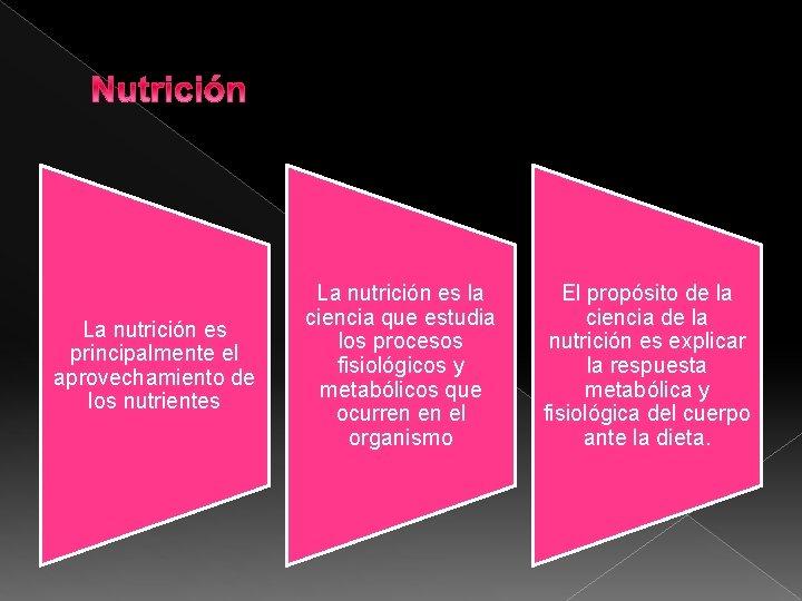 Nutrición La nutrición es principalmente el aprovechamiento de los nutrientes La nutrición es la