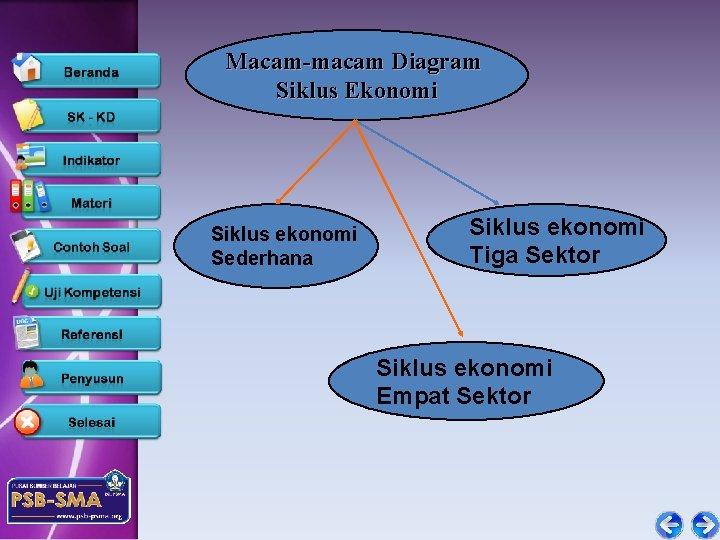 Macam-macam Diagram Siklus Ekonomi Siklus ekonomi Sederhana Siklus ekonomi Tiga Sektor Siklus ekonomi Empat