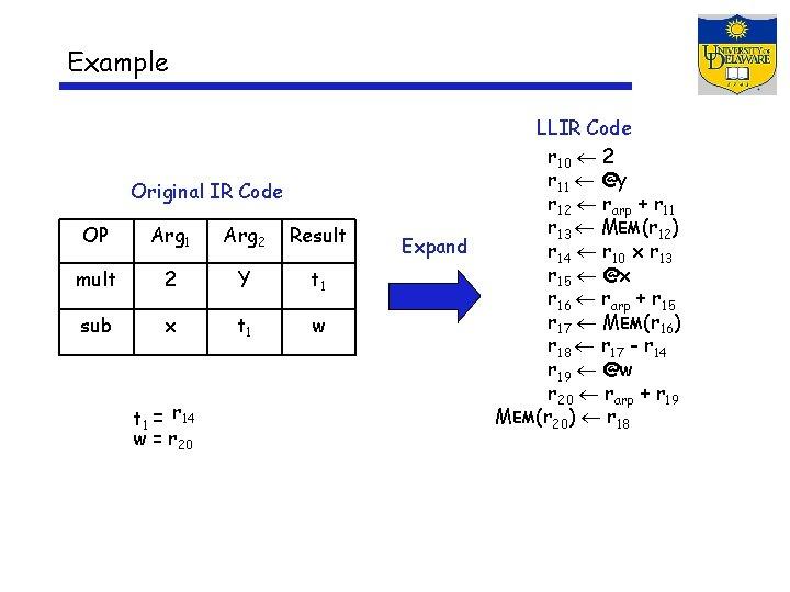 Example Original IR Code OP Arg 1 Arg 2 Result mult 2 Y t
