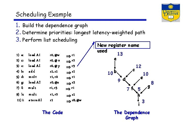 Scheduling Example 1. Build the dependence graph 2. Determine priorities: longest latency-weighted path 3.
