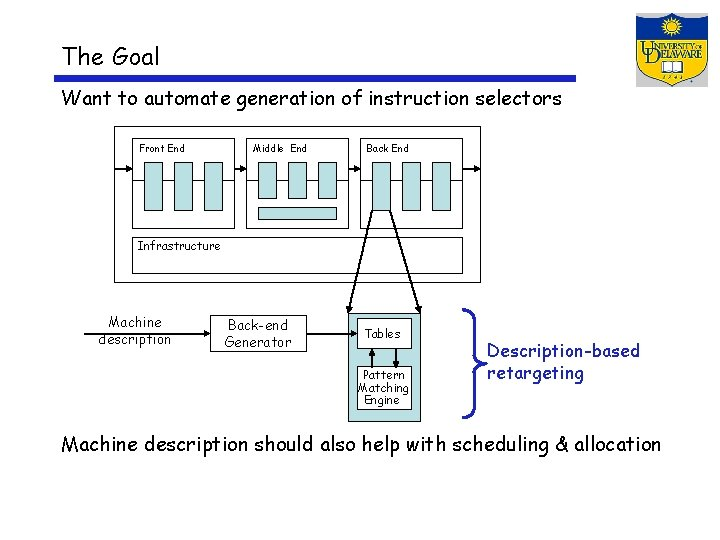 The Goal Want to automate generation of instruction selectors Front End Middle End Back