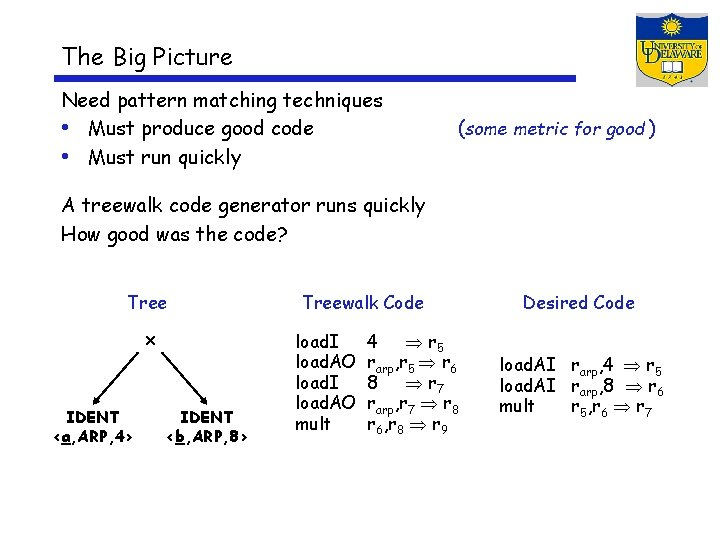 The Big Picture Need pattern matching techniques • Must produce good code • Must