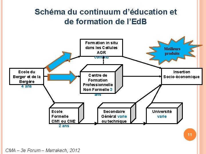 Schéma du continuum d'éducation et de formation de l'Ed. B Formation in situ dans