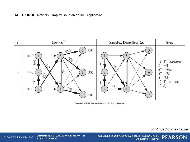 FIGURE 10. 18 Network Simplex Solution of OOI Application continued on next slide Optimization