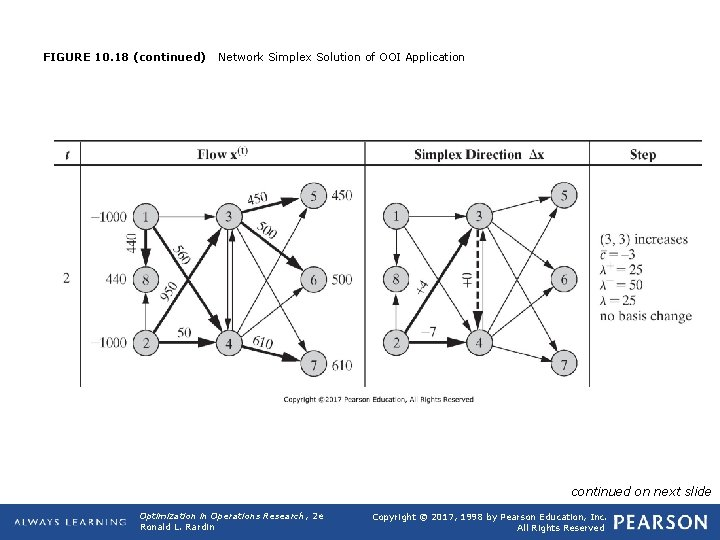 FIGURE 10. 18 (continued) Network Simplex Solution of OOI Application continued on next slide