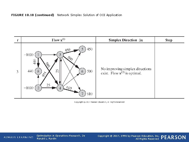 FIGURE 10. 18 (continued) Network Simplex Solution of OOI Application Optimization in Operations Research,