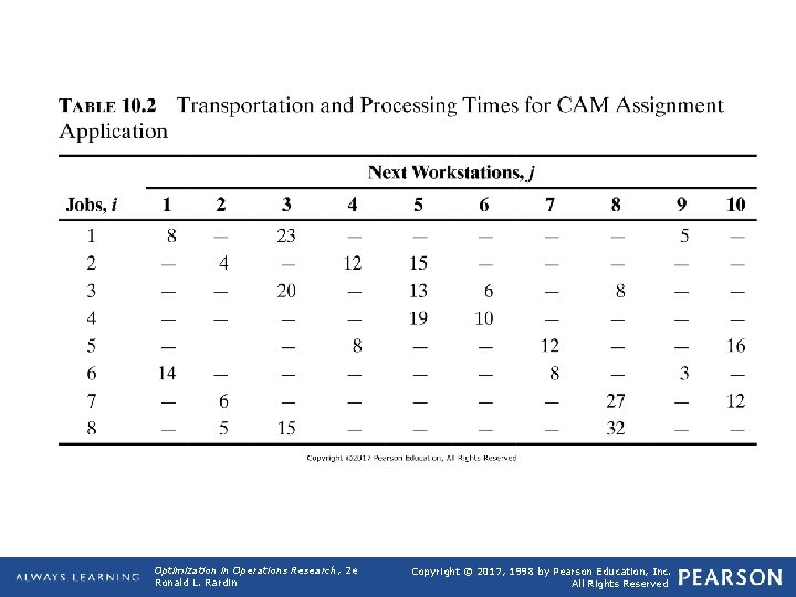 TABLE 10. 2 Transportation and Processing Times for CAM Assignment Application Optimization in Operations