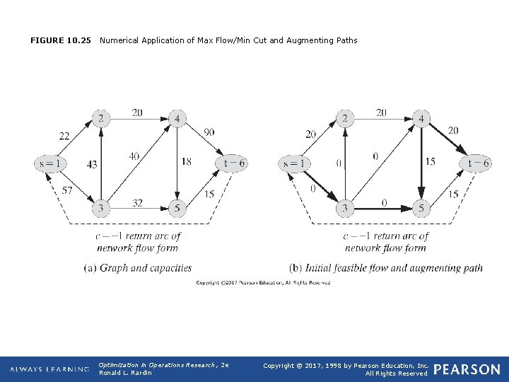 FIGURE 10. 25 Numerical Application of Max Flow/Min Cut and Augmenting Paths Optimization in
