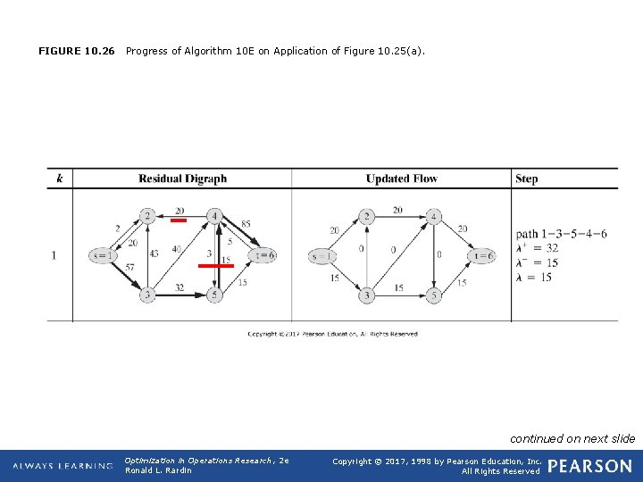 FIGURE 10. 26 Progress of Algorithm 10 E on Application of Figure 10. 25(a).