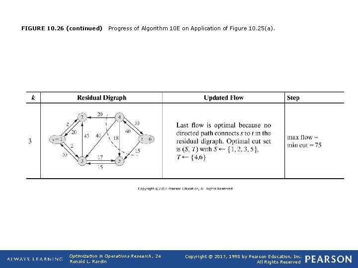 FIGURE 10. 26 (continued) Progress of Algorithm 10 E on Application of Figure 10.