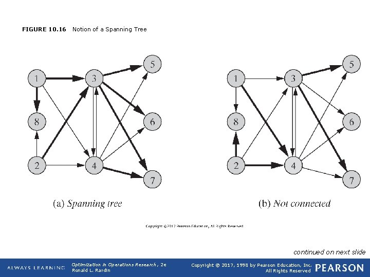 FIGURE 10. 16 Notion of a Spanning Tree continued on next slide Optimization in