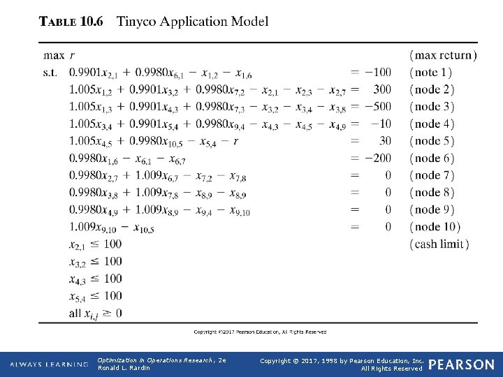 TABLE 10. 6 Optimization in Operations Research, 2 e Ronald L. Rardin Tinyco Application