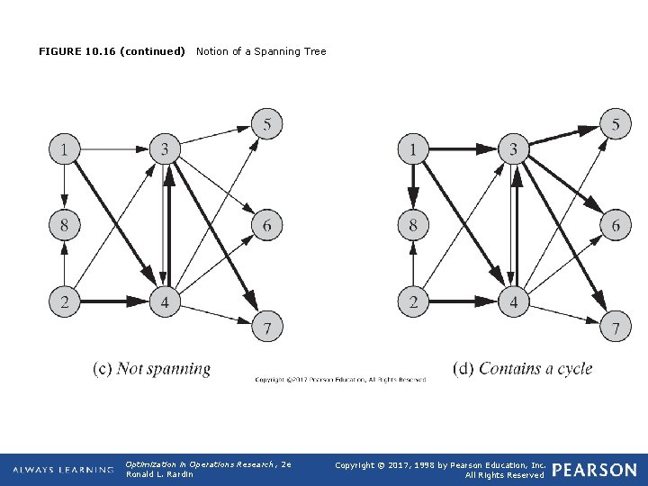 FIGURE 10. 16 (continued) Notion of a Spanning Tree Optimization in Operations Research, 2
