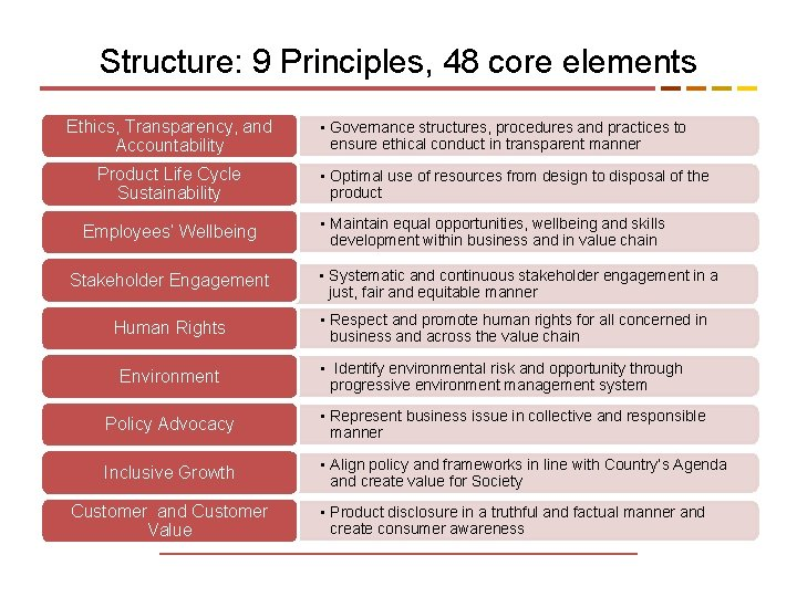 Structure: 9 Principles, 48 core elements Ethics, Transparency, and Accountability Product Life Cycle Sustainability
