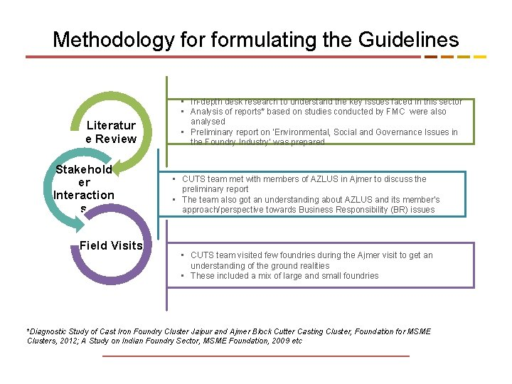 Methodology formulating the Guidelines Literatur e Review Stakehold er Interaction s Field Visits •