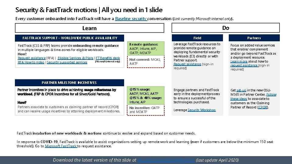 Security & Fast. Track motions   All you need in 1 slide Every customer