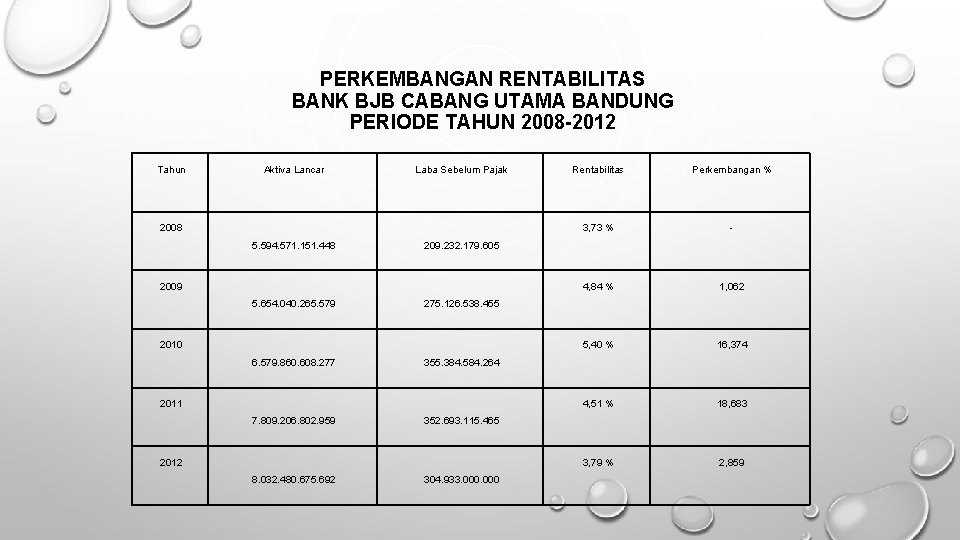 PERKEMBANGAN RENTABILITAS BANK BJB CABANG UTAMA BANDUNG PERIODE TAHUN 2008 -2012 Tahun Aktiva Lancar