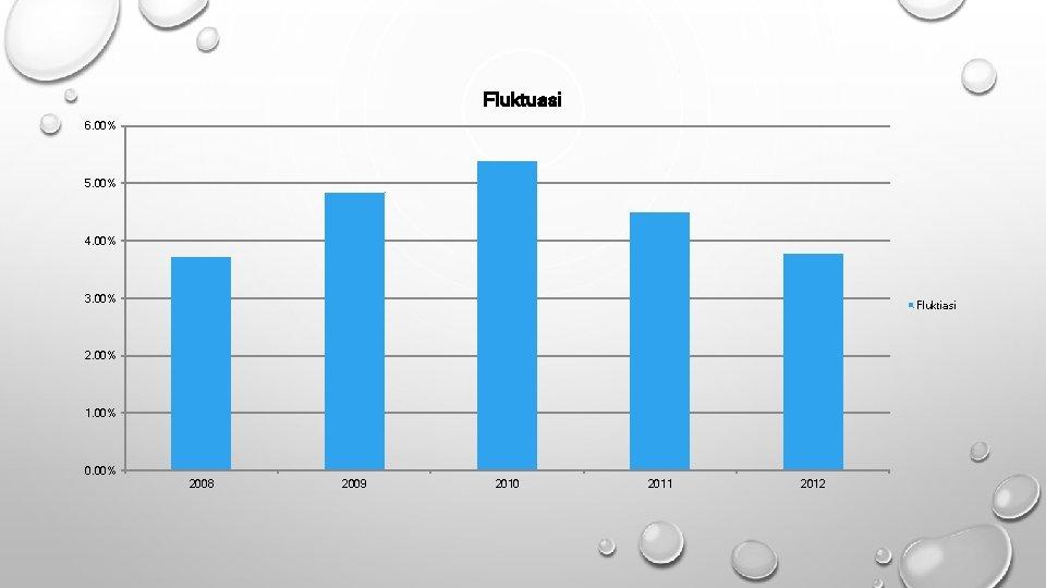 Fluktuasi 6. 00% 5. 00% 4. 00% 3. 00% Fluktiasi 2. 00% 1. 00%