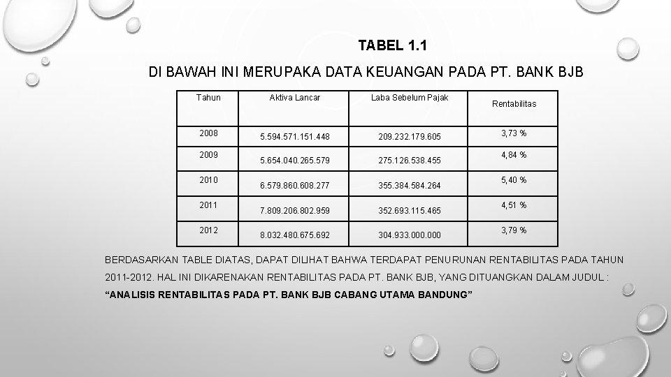 TABEL 1. 1 DI BAWAH INI MERUPAKA DATA KEUANGAN PADA PT. BANK BJB Tahun