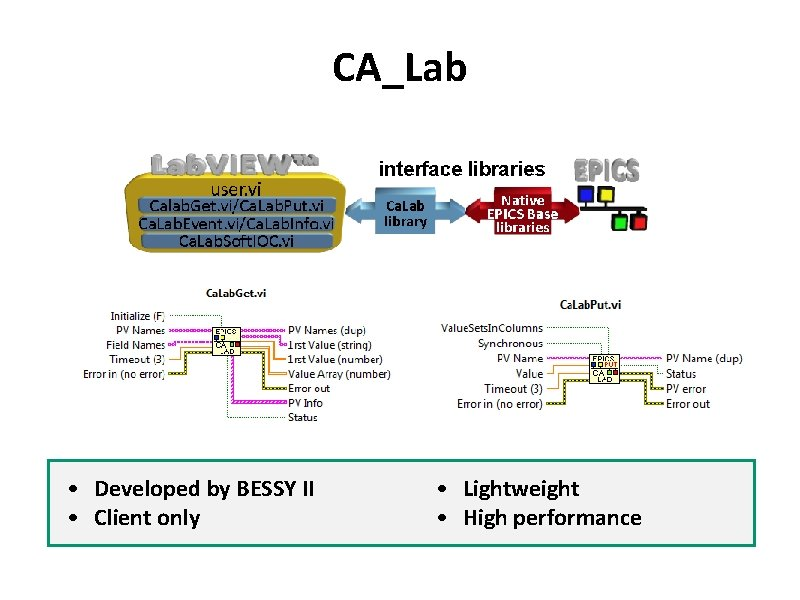 CA_Lab • Developed by BESSY II • Client only • Lightweight • High performance