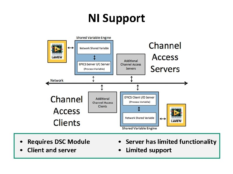 NI Support • Requires DSC Module • Client and server • Server has limited