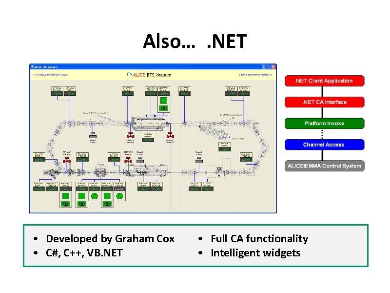 Also…. NET • Developed by Graham Cox • C#, C++, VB. NET • Full