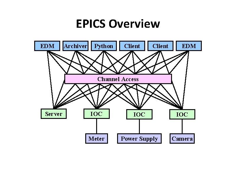 EPICS Overview EDM Archiver Python Client EDM Channel Access Server IOC IOC Meter Power