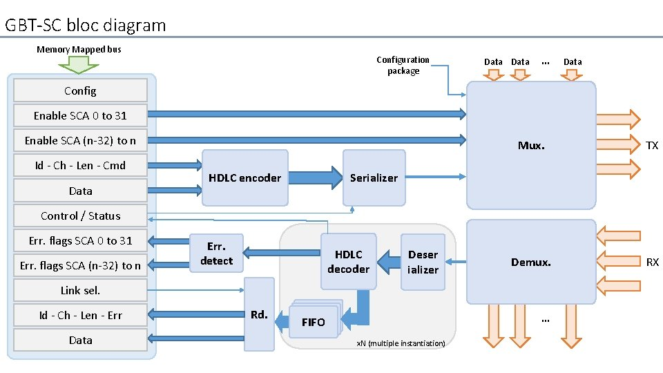 GBT-SC bloc diagram Memory Mapped bus Configuration package Data … Data Config Enable SCA