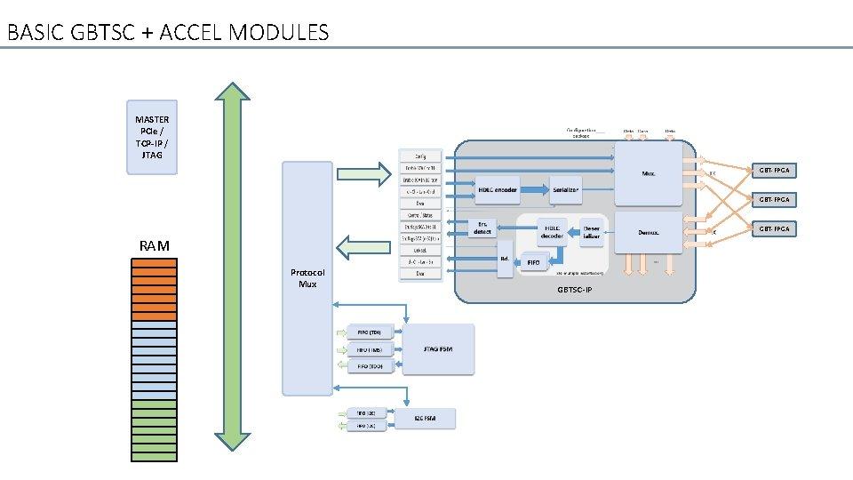 BASIC GBTSC + ACCEL MODULES MASTER PCIe / TCP-IP / JTAG GBT-FPGA RAM Protocol