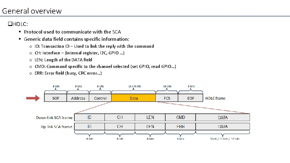 General overview q. HDLC: § Protocol used to communicate with the SCA § Generic