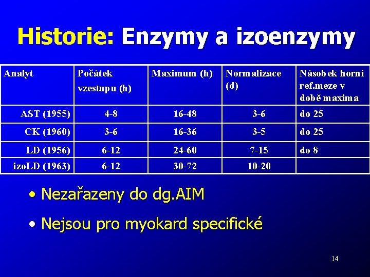 Historie: Enzymy a izoenzymy Analyt Počátek vzestupu (h) Maximum (h) Normalizace (d) Násobek horní