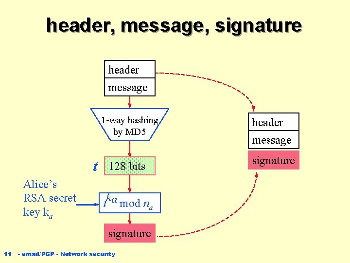 header, message, signature header message 1 -way hashing by MD 5 t Alice's RSA