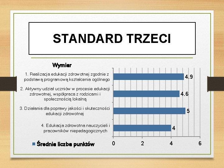 STANDARD TRZECI Wymiar 1. Realizacja edukacji zdrowotnej zgodnie z podstawą programową kształcenia ogólnego 4.