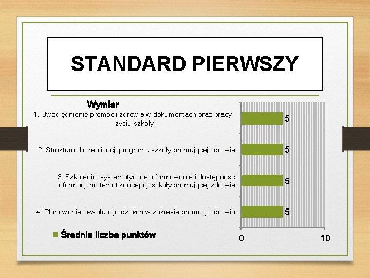 STANDARD PIERWSZY Wymiar 1. Uwzględnienie promocji zdrowia w dokumentach oraz pracy i życiu szkoły