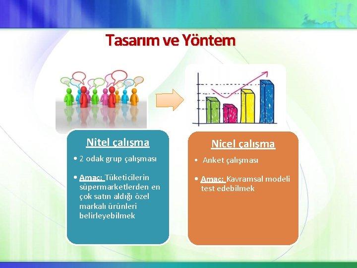 Tasarım ve Yöntem Nitel çalışma Nicel çalışma • 2 odak grup çalışması • Anket