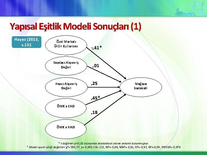 Yapısal Eşitlik Modeli Sonuçları (1) Hayes (2013, s. 13): Özel Markalı Ürün Kullanımı Faydacı