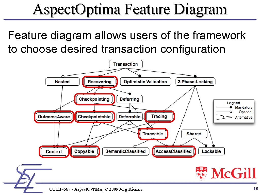 Aspect. Optima Feature Diagram Feature diagram allows users of the framework to choose desired