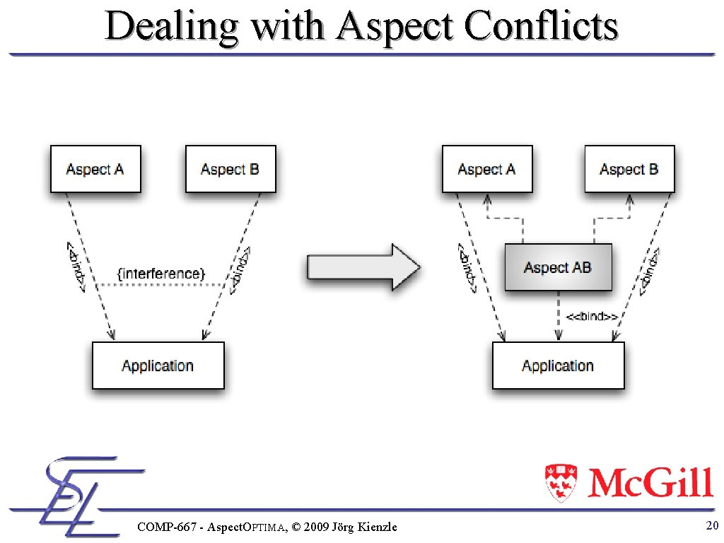 Dealing with Aspect Conflicts COMP-667 - Aspect. OPTIMA, © 2009 Jörg Kienzle 20