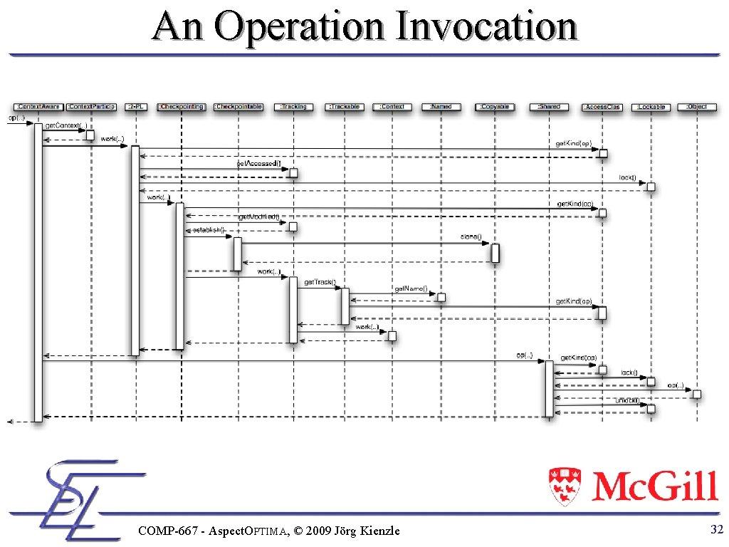 An Operation Invocation COMP-667 - Aspect. OPTIMA, © 2009 Jörg Kienzle 32