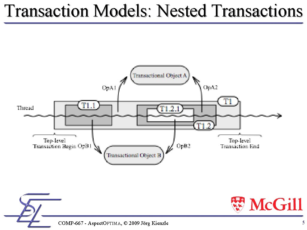 Transaction Models: Nested Transactions COMP-667 - Aspect. OPTIMA, © 2009 Jörg Kienzle 5