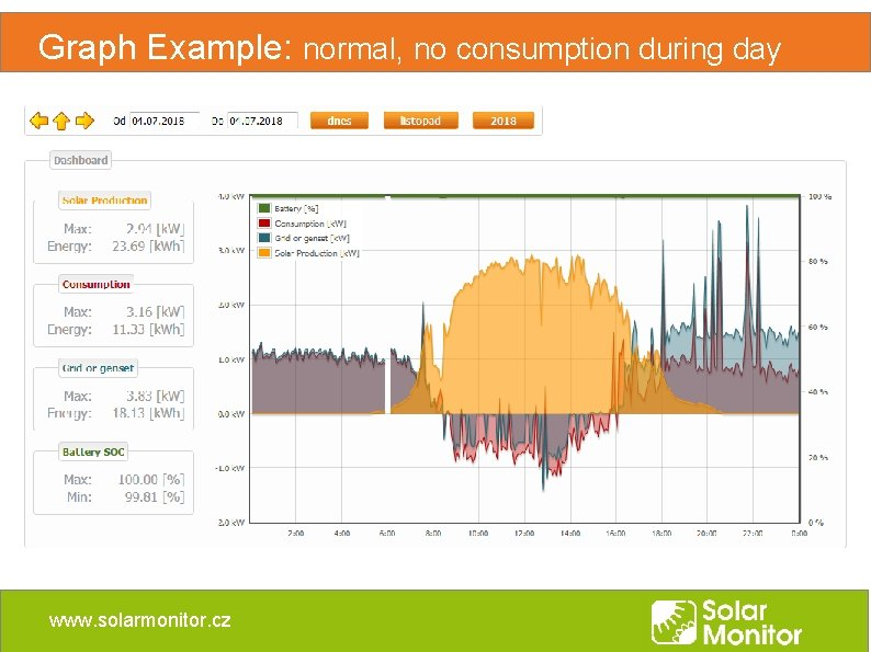 Graph Example: normal, no consumption during day www. solarmonitor. cz