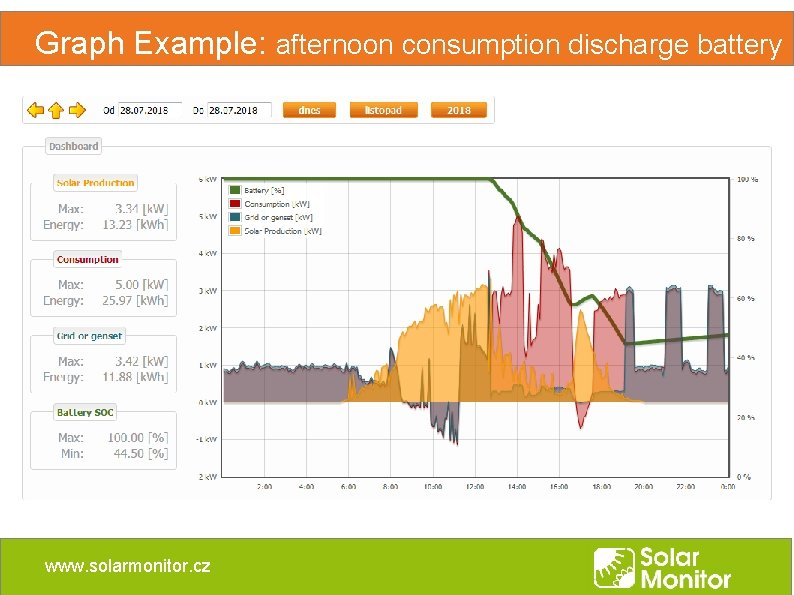 Graph Example: afternoon consumption discharge battery www. solarmonitor. cz