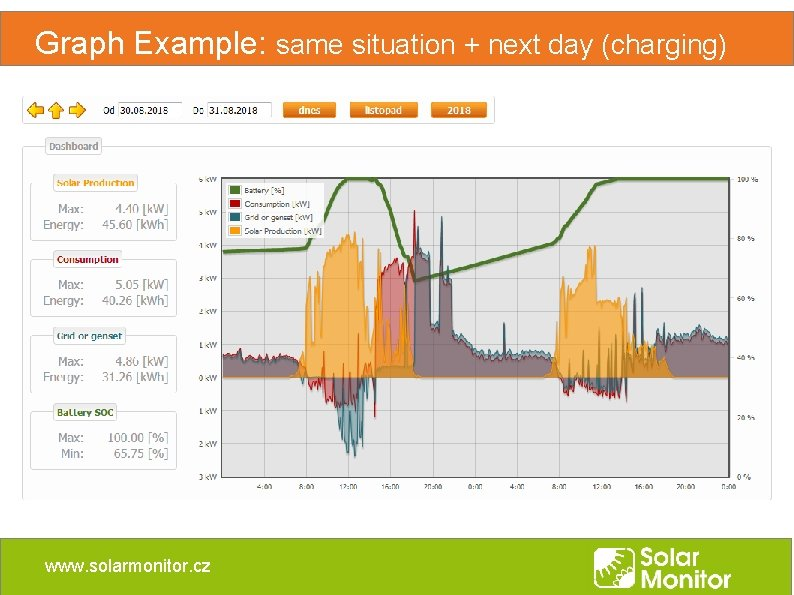 Graph Example: same situation + next day (charging) www. solarmonitor. cz