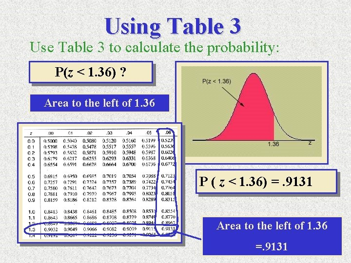 Using Table 3 Use Table 3 to calculate the probability: P(z < 1. 36)