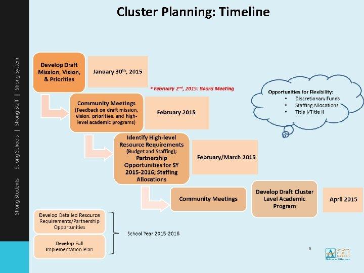 Cluster Planning: Timeline