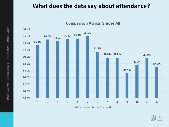 What does the data say about attendance? Comparison Across Grades All 98. 0% 96.