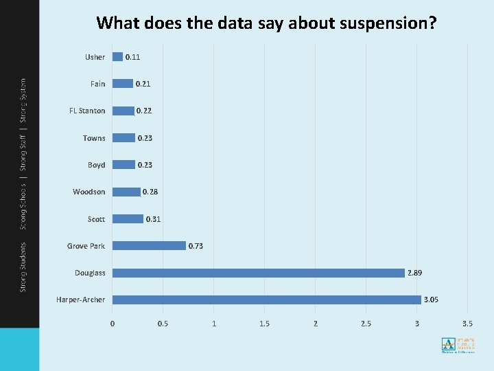 What does the data say about suspension? Usher 0. 11 Fain 0. 21 FL